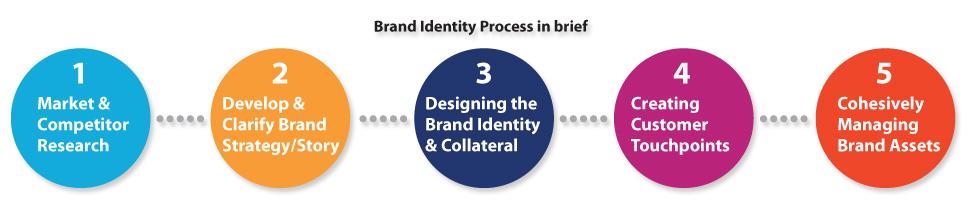 brand_process_banner